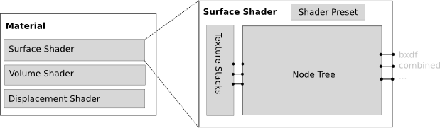 shading_system_material